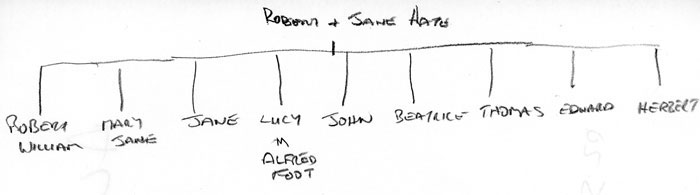 The family of Robert and Jane Hate
